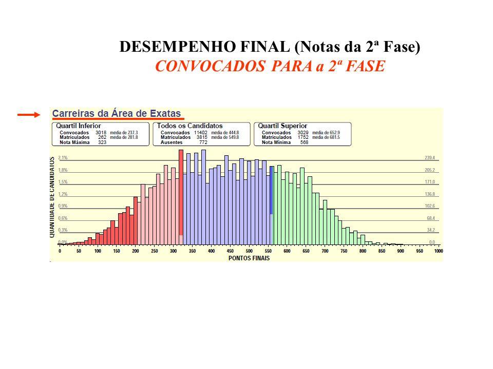 DESEMPENHO FINAL (Notas da 2ª Fase) CONVOCADOS PARA a 2ª FASE