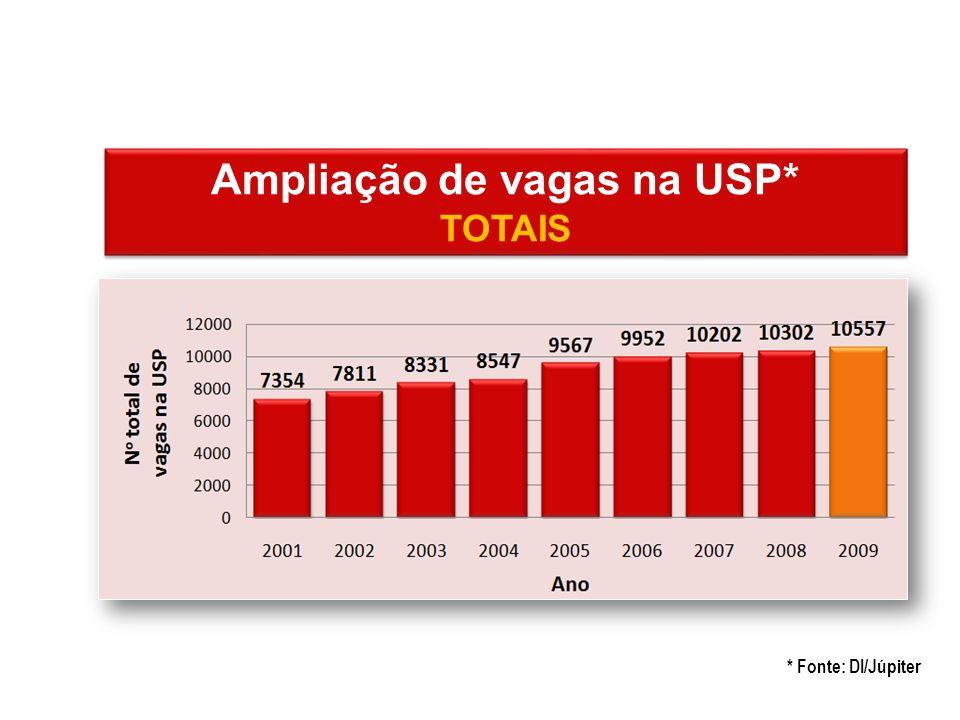 * Fonte: DI/Júpiter Ampliação de vagas na USP* TOTAIS Ampliação de vagas na USP* TOTAIS