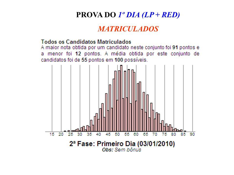 PROVA DO 1º DIA (LP + RED) MATRICULADOS