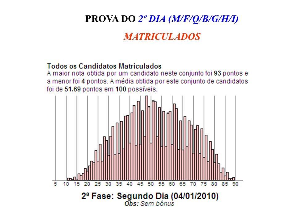 PROVA DO 2º DIA (M/F/Q/B/G/H/I) MATRICULADOS