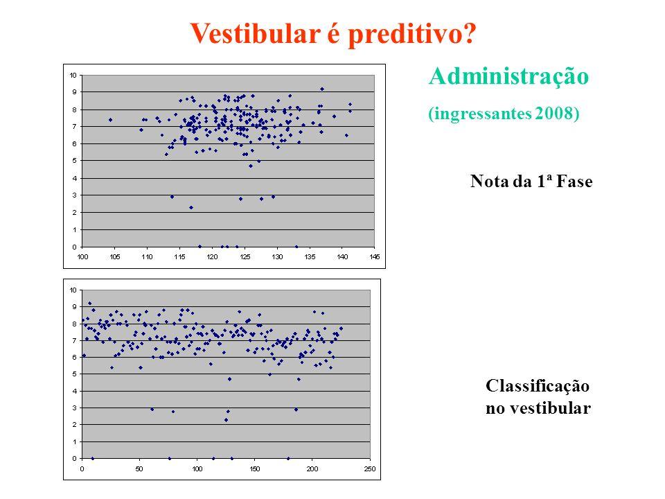 Administração (ingressantes 2008) Classificação no vestibular Vestibular é preditivo? Nota da 1ª Fase