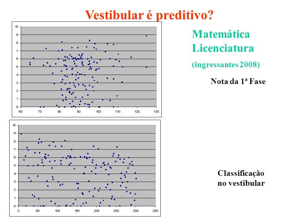 Matemática Licenciatura (ingressantes 2008) Classificação no vestibular Vestibular é preditivo? Nota da 1ª Fase
