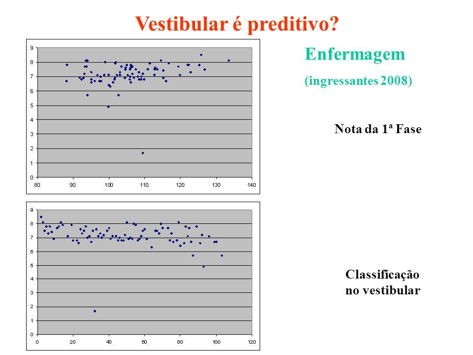 Enfermagem (ingressantes 2008) Classificação no vestibular Vestibular é preditivo? Nota da 1ª Fase