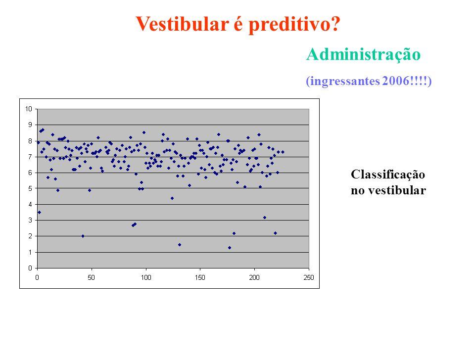Administração (ingressantes 2006!!!!) Classificação no vestibular Vestibular é preditivo?