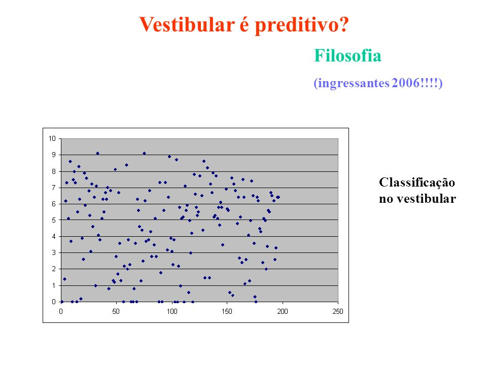 Filosofia (ingressantes 2006!!!!) Classificação no vestibular Vestibular é preditivo?