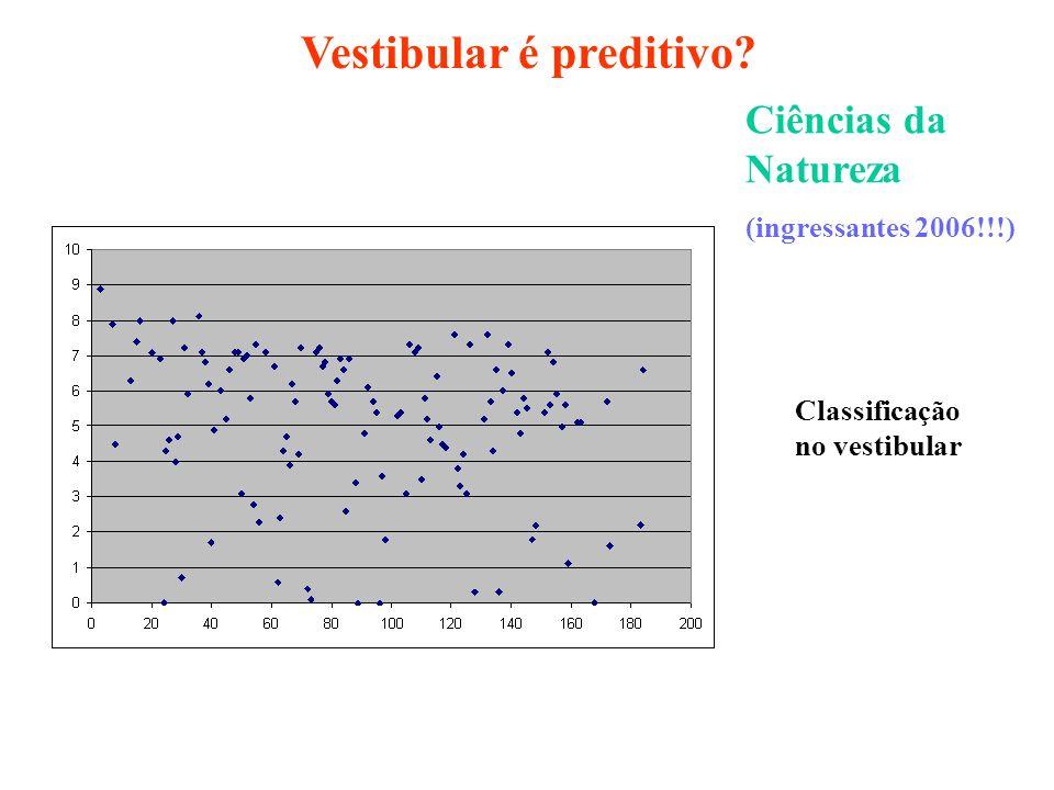 Ciências da Natureza (ingressantes 2006!!!) Classificação no vestibular Vestibular é preditivo?