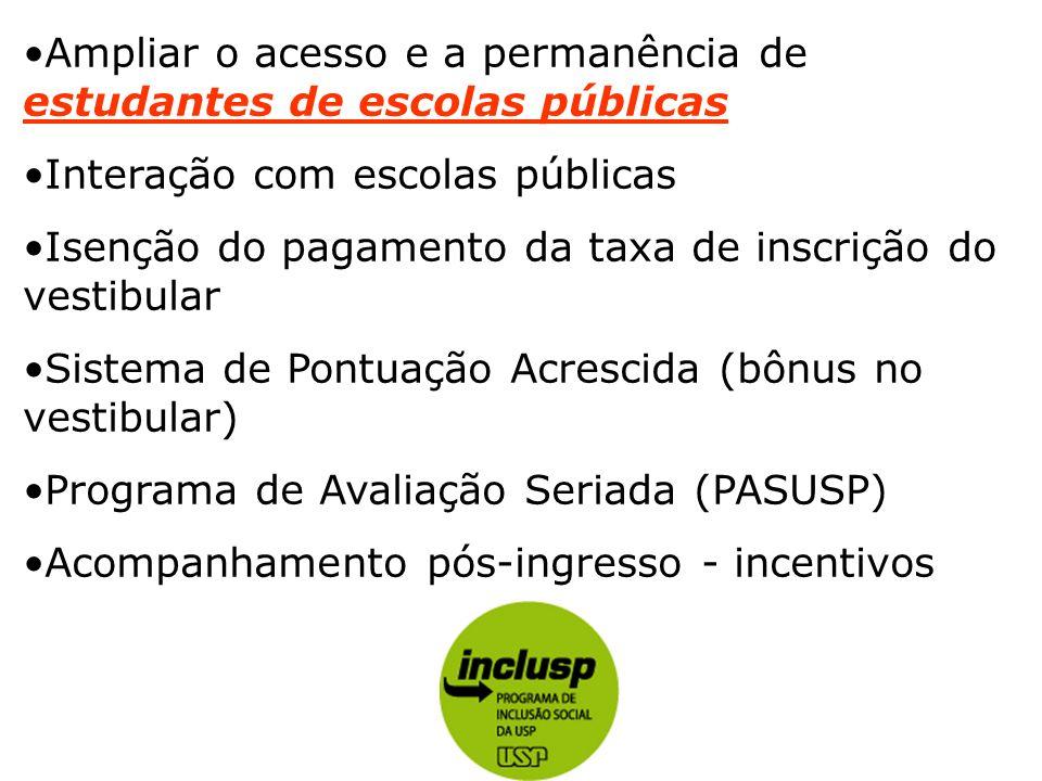 Ampliar o acesso e a permanência de estudantes de escolas públicas Interação com escolas públicas Isenção do pagamento da taxa de inscrição do vestibu