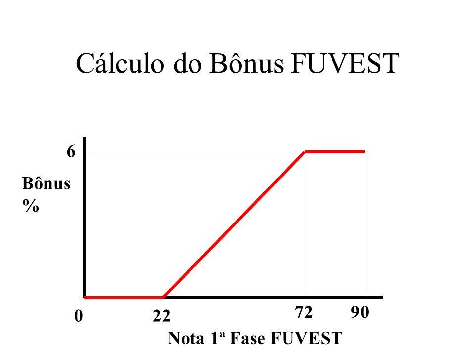 Cálculo do Bônus FUVEST Bônus % Nota 1ª Fase FUVEST 0 6 90 22 72