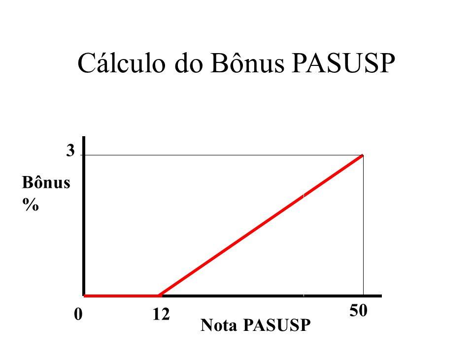 Cálculo do Bônus PASUSP Bônus % Nota PASUSP 0 3 50 12