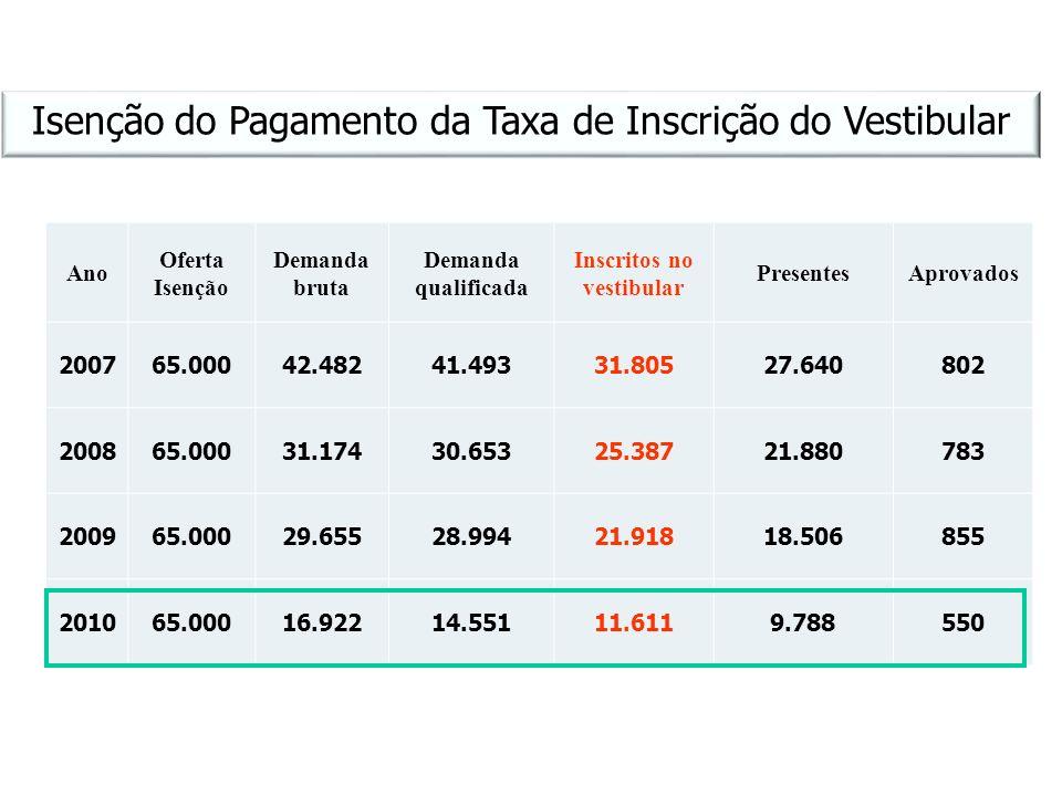 Ano Oferta Isenção Demanda bruta Demanda qualificada Inscritos no vestibular PresentesAprovados 200765.00042.48241.49331.80527.640802 200865.00031.174