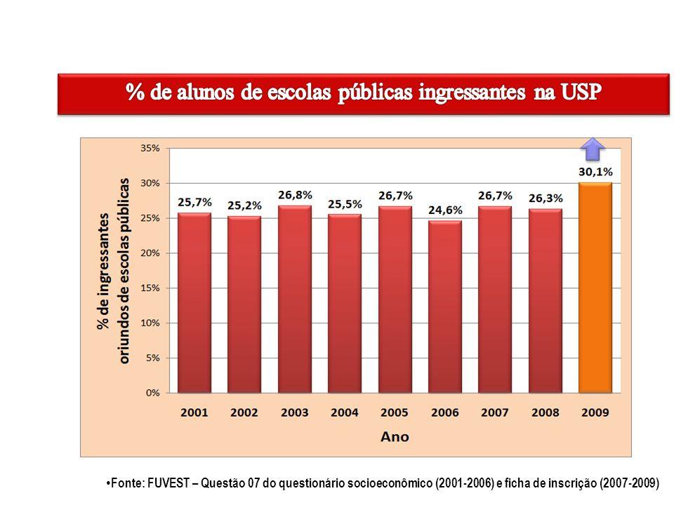 Fonte: FUVEST – Questão 07 do questionário socioeconômico (2001-2006) e ficha de inscrição (2007-2009)
