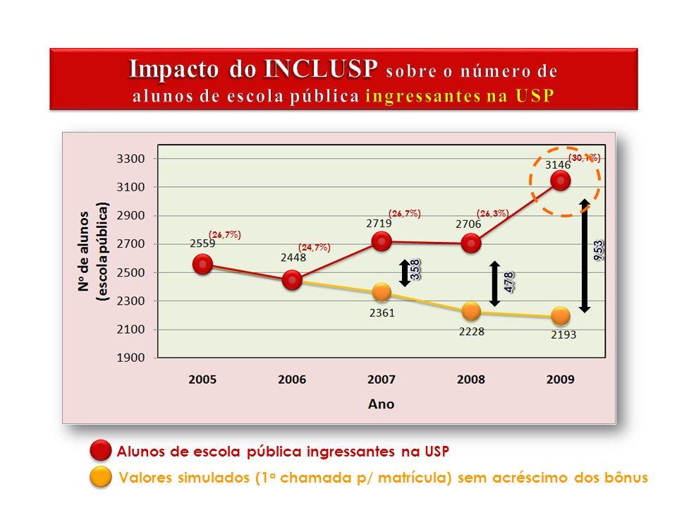 Alunos de escola pública ingressantes na USP Valores simulados (1 a chamada p/ matrícula) sem acréscimo dos bônus (26,7%) (26,3%) (30,1%) (24,7%)
