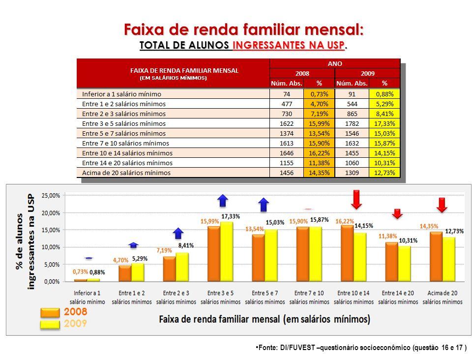 Faixa de renda familiar mensal: TOTAL DE ALUNOS INGRESSANTES NA USP. Fonte: DI/FUVEST –questionário socioeconômico (questão 16 e 17 ) 2008 2009