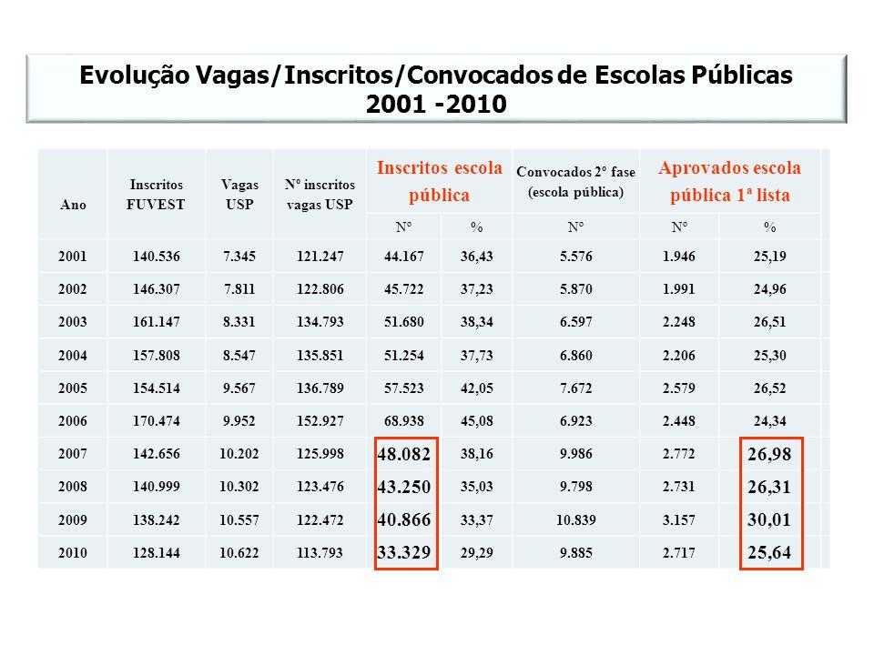 Evolução Vagas/Inscritos/Convocados de Escolas Públicas 2001 -2010 Ano Inscritos FUVEST Vagas USP Nº inscritos vagas USP Inscritos escola pública Conv