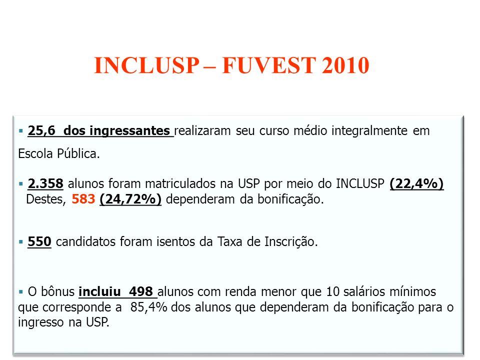 25,6 dos ingressantes realizaram seu curso médio integralmente em Escola Pública. 2.358 alunos foram matriculados na USP por meio do INCLUSP (22,4%) D
