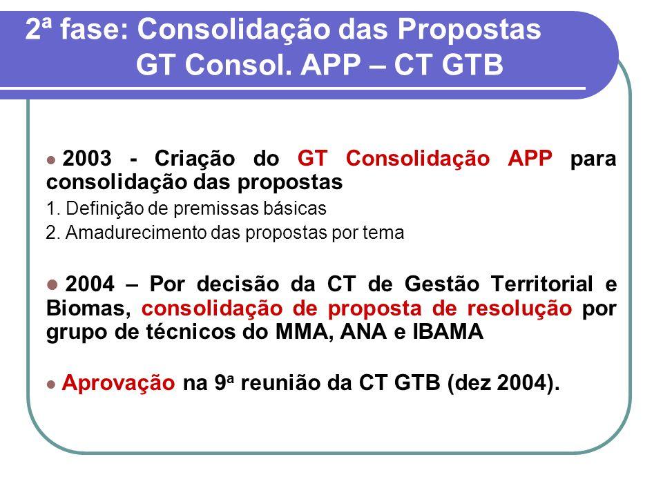 2ª fase: Consolidação das Propostas GT Consol. APP – CT GTB 2003 - Criação do GT Consolidação APP para consolidação das propostas 1. Definição de prem
