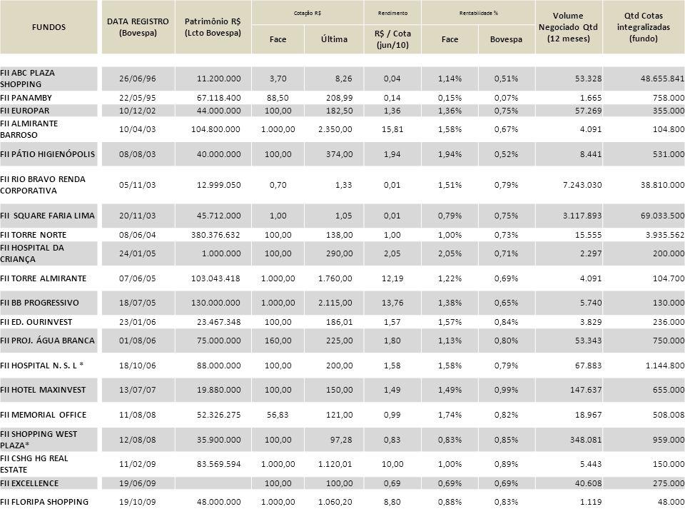 FUNDOS DATA REGISTRO (Bovespa) Patrimônio R$ (Lcto Bovespa) Cotação R$RendimentoRentabilidade % Volume Negociado Qtd (12 meses) Qtd Cotas integralizad
