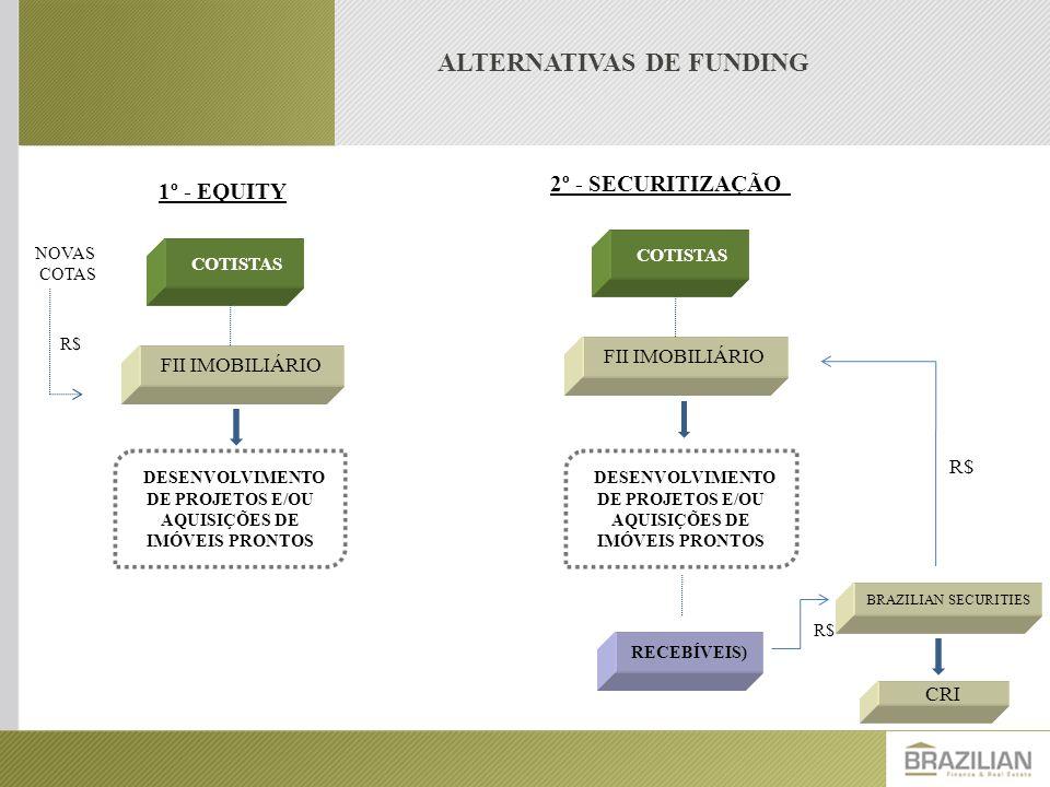ALTERNATIVAS DE FUNDING FII IMOBILIÁRIO COTISTAS DESENVOLVIMENTO DE PROJETOS E/OU AQUISIÇÕES DE IMÓVEIS PRONTOS 1º - EQUITY R$ NOVAS COTAS FII IMOBILI