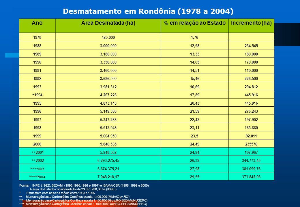 Fonte: INPE (1992), SEDAM (1993,1995,1996 e 1997) e IBAMA/CSR (1998, 1999 e 2000) A área do Estado considerada foi de 23.851.280,00 ha (IBGE ) * Estim