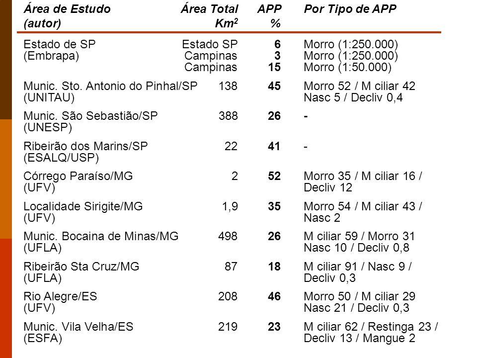 Área de EstudoÁrea TotalAPP Por Tipo de APP (autor)Km 2 % Estado de SP Estado SP 6Morro (1:250.000) (Embrapa) Campinas 3Morro (1:250.000) Campinas15Mo