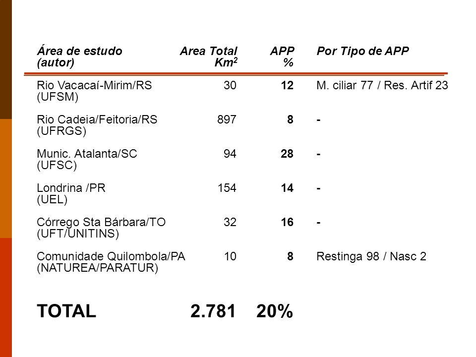 Área de estudoArea TotalAPP Por Tipo de APP (autor) Km 2 % Rio Vacacaí-Mirim/RS 3012M. ciliar 77 / Res. Artif 23 (UFSM) Rio Cadeia/Feitoria/RS 897 8-