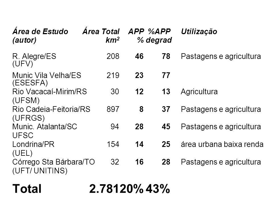 Área de EstudoÁrea TotalAPP%APP Utilização (autor) km 2 % degrad R. Alegre/ES 2084678Pastagens e agricultura (UFV) Munic Vila Velha/ES 2192377 (ESESFA