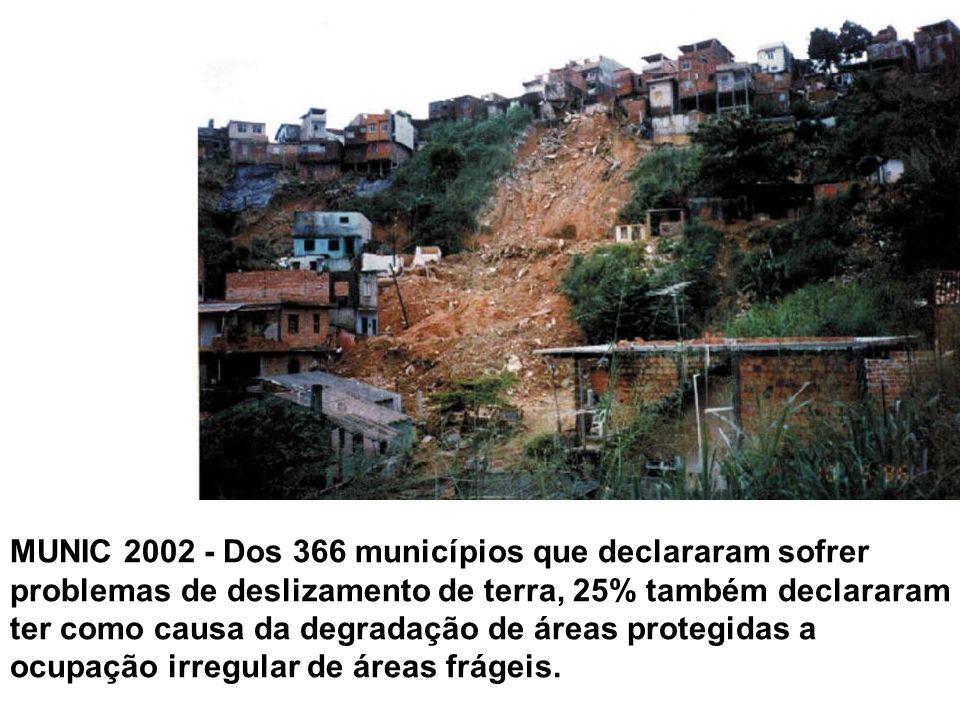 Dos 366 municípios que declararam sofrer problemas de deslizamento de terra, 25% também declararam ter como causa da degradação de áreas protegidas a