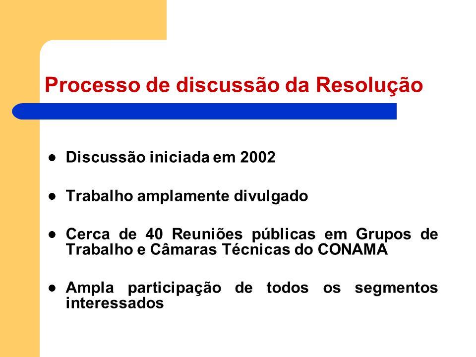 Processo de discussão da Resolução Discussão iniciada em 2002 Trabalho amplamente divulgado Cerca de 40 Reuniões públicas em Grupos de Trabalho e Câma