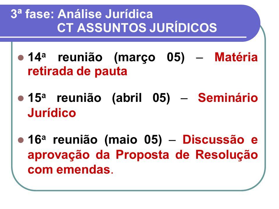3ª fase: Análise Jurídica CT ASSUNTOS JURÍDICOS 14 a reunião (março 05) – Matéria retirada de pauta 15 a reunião (abril 05) – Seminário Jurídico 16 a