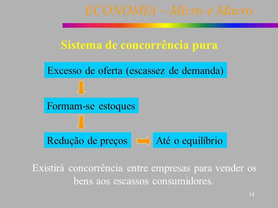ECONOMIA – Micro e Macro 14 Sistema de concorrência pura Excesso de oferta (escassez de demanda) Formam-se estoques Redução de preços Existirá concorr