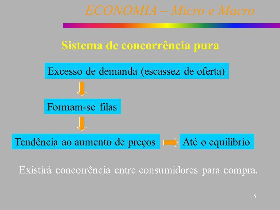 ECONOMIA – Micro e Macro 15 Sistema de concorrência pura Excesso de demanda (escassez de oferta) Formam-se filas Tendência ao aumento de preços Existi