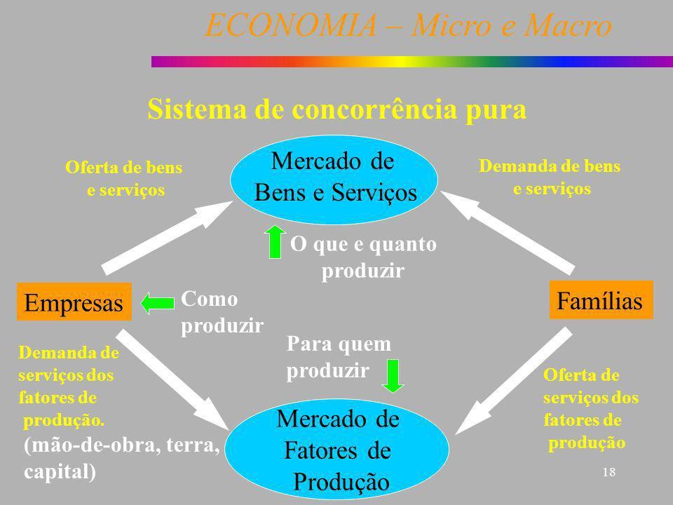 ECONOMIA – Micro e Macro 18 Empresas Famílias Mercado de Bens e Serviços Mercado de Fatores de Produção Demanda de bens e serviços Sistema de concorrê