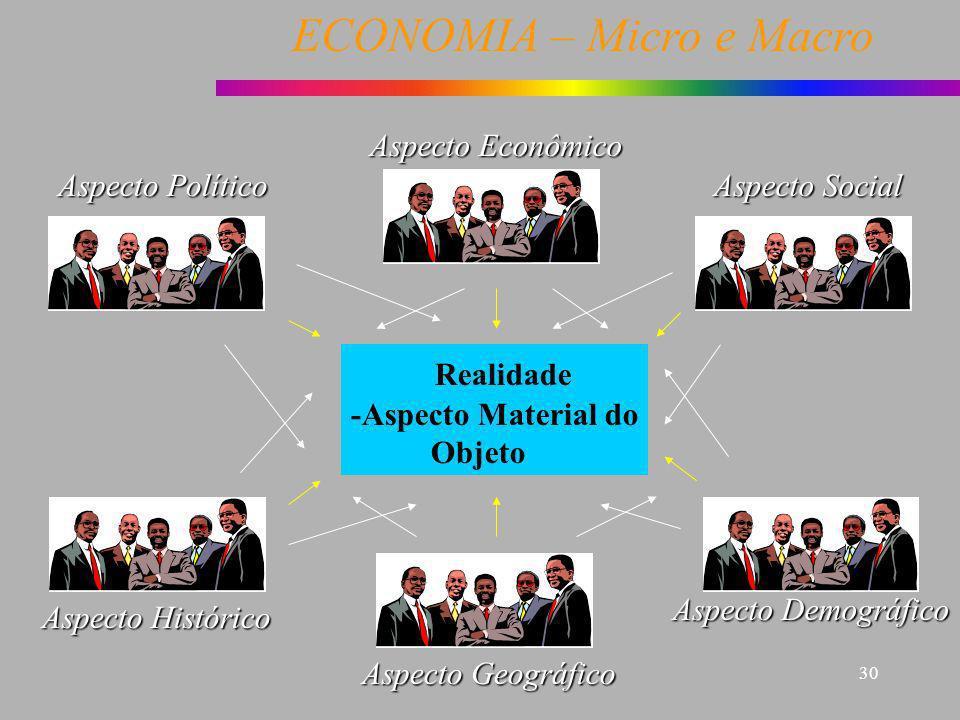 ECONOMIA – Micro e Macro 30 Aspecto Econômico Realidade -Aspecto Material do Objeto Aspecto Social Aspecto Político Aspecto Histórico Aspecto Geográfi