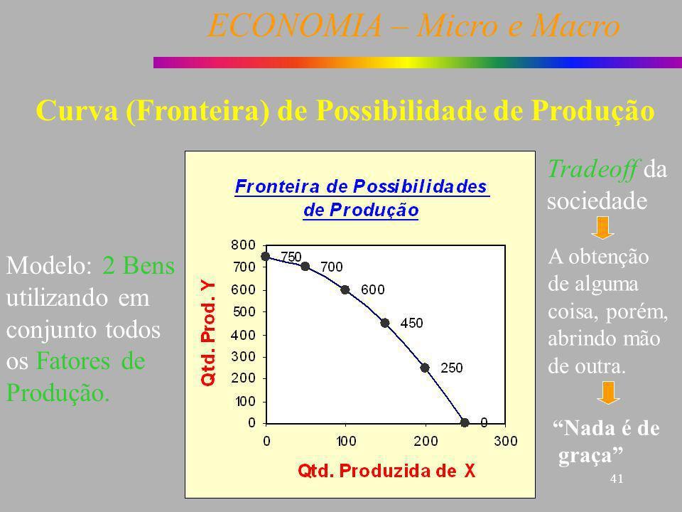 ECONOMIA – Micro e Macro 41 Modelo: 2 Bens utilizando em conjunto todos os Fatores de Produção. Tradeoff da sociedade Curva (Fronteira) de Possibilida