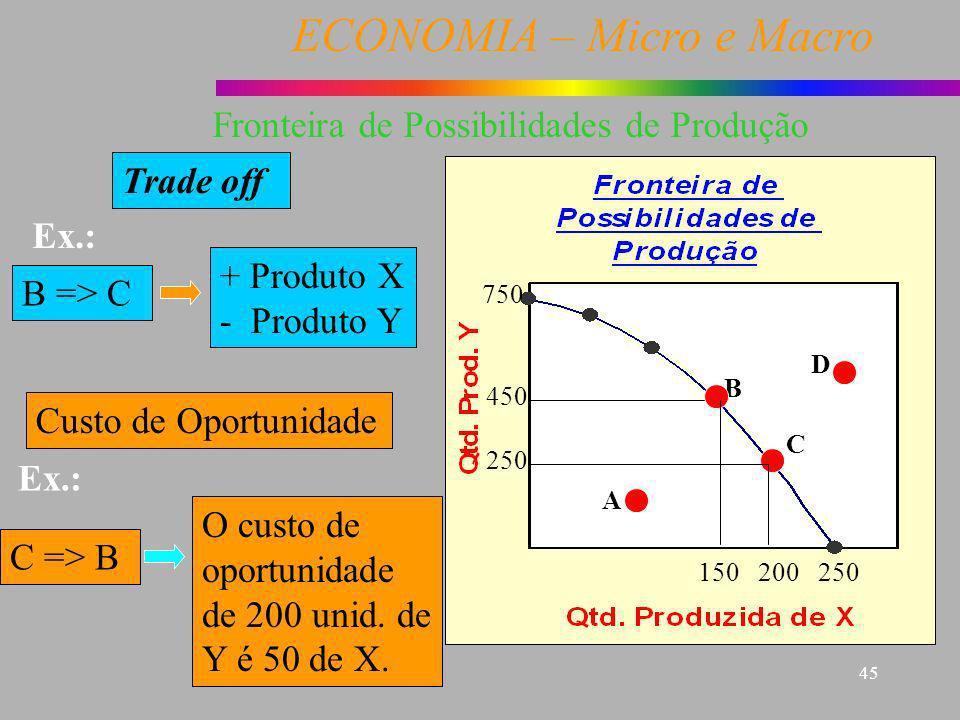 ECONOMIA – Micro e Macro 45 Trade off B => C + Produto X - Produto Y Custo de Oportunidade Ex.: C => B O custo de oportunidade de 200 unid. de Y é 50
