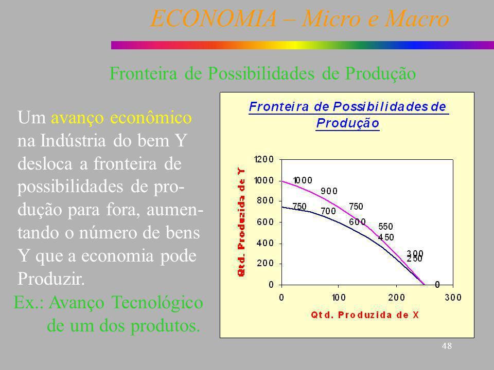 ECONOMIA – Micro e Macro 48 Fronteira de Possibilidades de Produção Um avanço econômico na Indústria do bem Y desloca a fronteira de possibilidades de