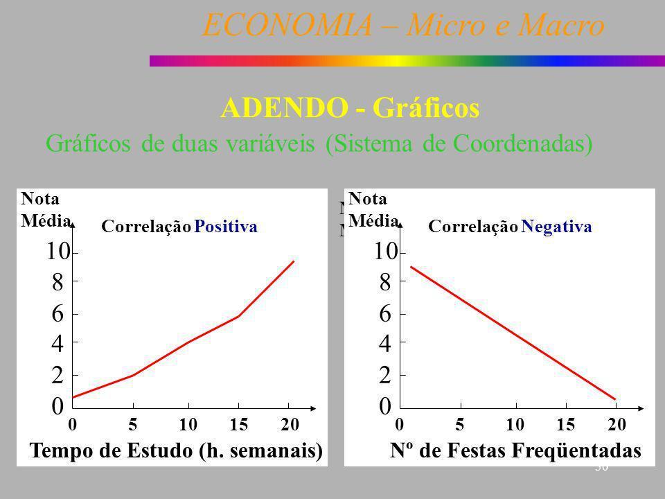 ECONOMIA – Micro e Macro 50 Gráficos de duas variáveis (Sistema de Coordenadas) 0 5 10 15 20 Correlação Positiva Nota Média 10 8 6 4 2 0 1.0 0.8 0.6 0