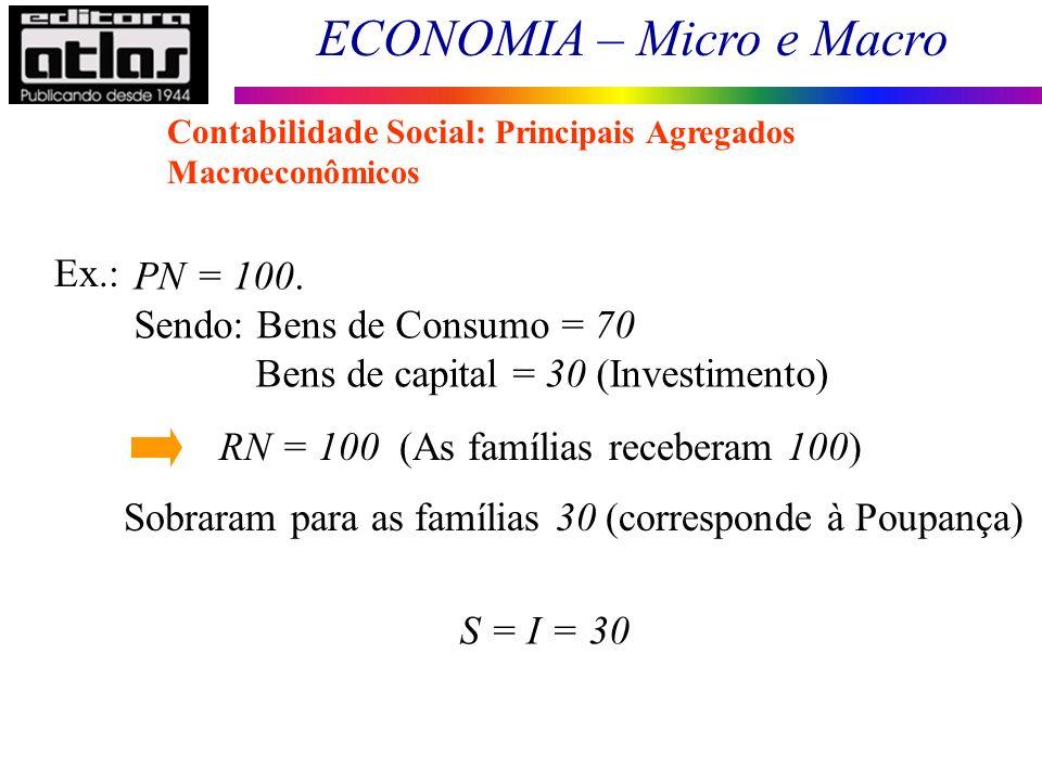 ECONOMIA – Micro e Macro 14 Ex.: PN = 100. Sendo: Bens de Consumo = 70 Bens de capital = 30 (Investimento) RN = 100 (As famílias receberam 100) Sobrar