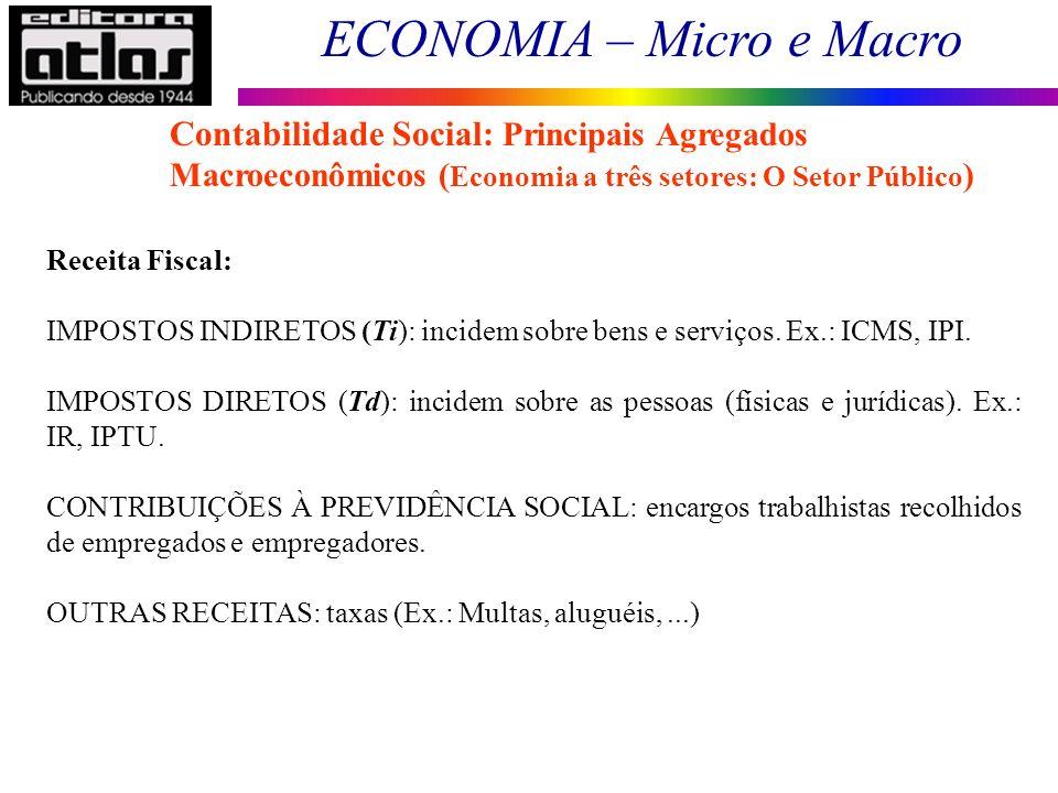 ECONOMIA – Micro e Macro 15 Receita Fiscal: IMPOSTOS INDIRETOS (Ti): incidem sobre bens e serviços. Ex.: ICMS, IPI. IMPOSTOS DIRETOS (Td): incidem sob
