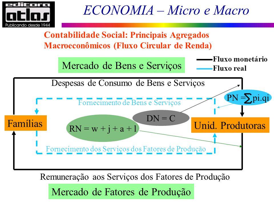ECONOMIA – Micro e Macro 5 Famílias Unid. Produtoras Mercado de Bens e Serviços Mercado de Fatores de Produção Fornecimento de Bens e Serviços Forneci