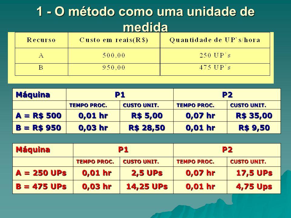 1 - O método como uma unidade de medida MáquinaP1P2 TEMPO PROC. CUSTO UNIT. TEMPO PROC. CUSTO UNIT. A = R$ 500 0,01 hr R$ 5,00 0,07 hr R$ 35,00 B = R$