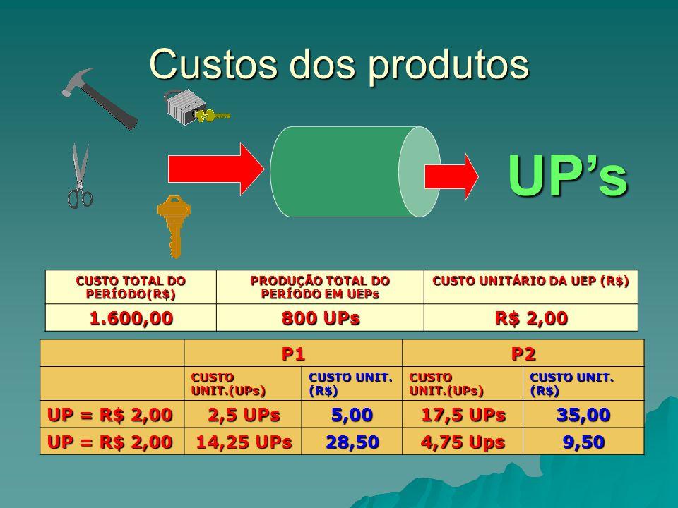 Custos dos produtos CUSTO TOTAL DO PERÍODO(R$) PRODUÇÃO TOTAL DO PERÍODO EM UEPs CUSTO UNITÁRIO DA UEP (R$) 1.600,00 800 UPs R$ 2,00 P1P2 CUSTO UNIT.(