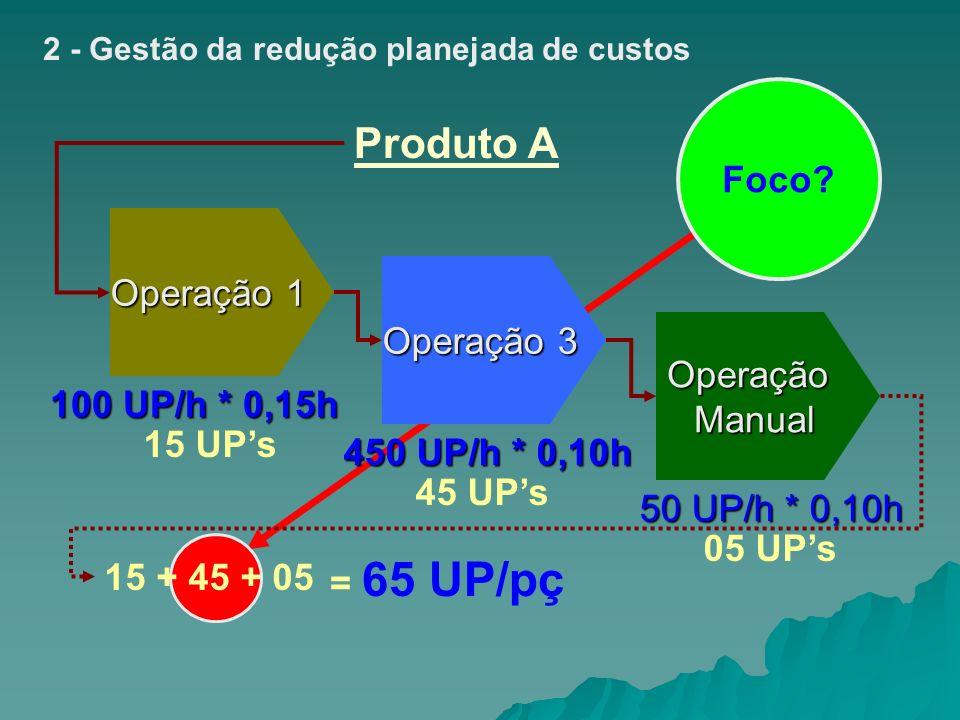 2 - Gestão da redução planejada de custos Operação 1 Operação 3 OperaçãoManual Produto A 100 UP/h * 0,15h 50 UP/h * 0,10h 15 UPs 45 UPs 05 UPs 15 + 45