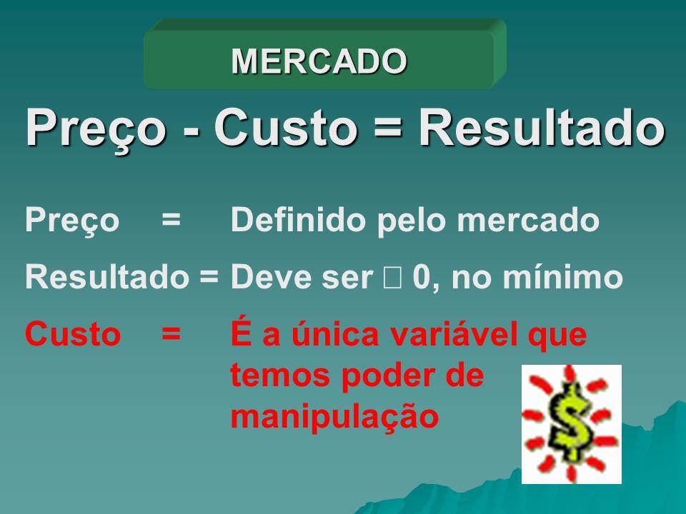 Preço - Custo = Resultado Custo =É a única variável que temos poder de manipulação Preço =Definido pelo mercado Resultado =Deve ser 0, no mínimo MERCA