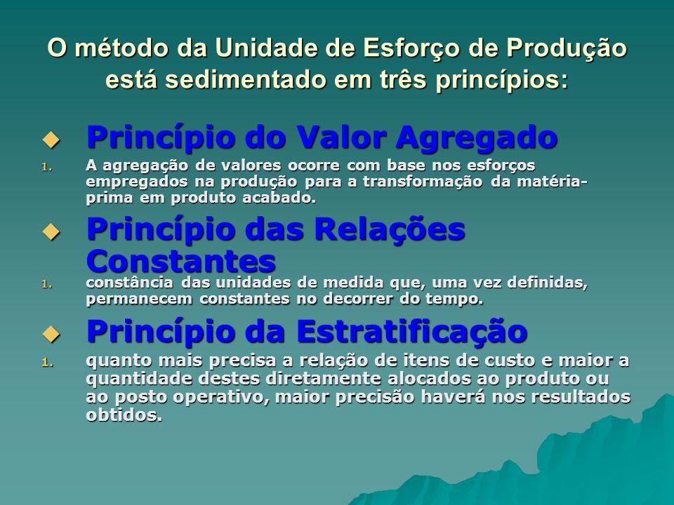 O método da Unidade de Esforço de Produção está sedimentado em três princípios: Princípio do Valor Agregado Princípio do Valor Agregado 1. A agregação