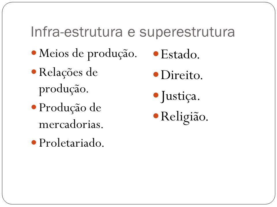 Infra-estrutura e superestrutura Meios de produção. Relações de produção. Produção de mercadorias. Proletariado. Estado. Direito. Justiça. Religião.