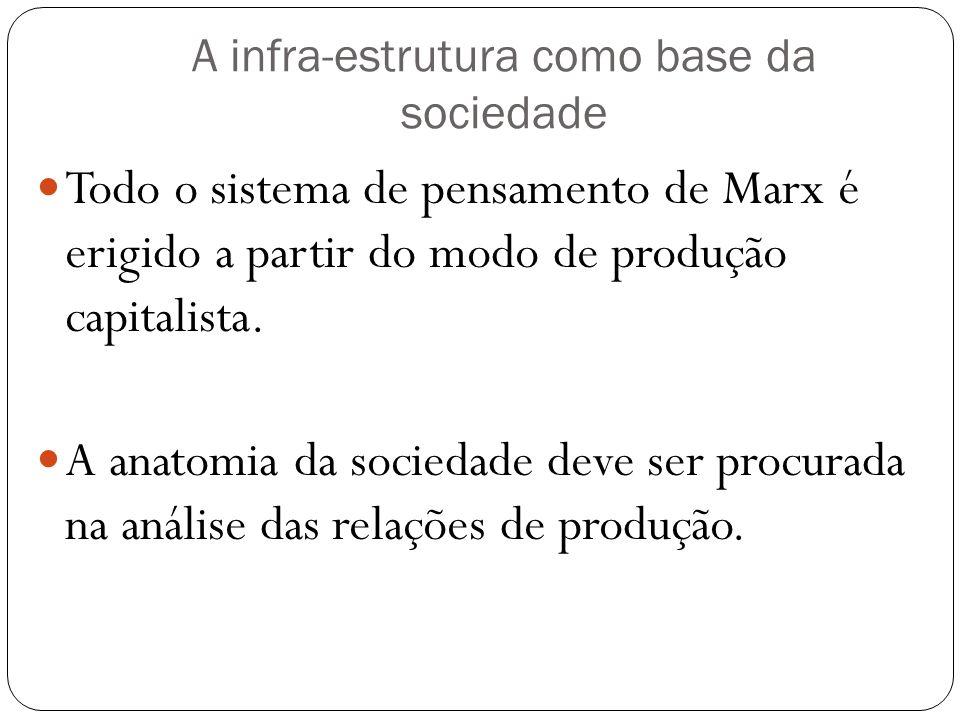 A infra-estrutura como base da sociedade Todo o sistema de pensamento de Marx é erigido a partir do modo de produção capitalista. A anatomia da socied