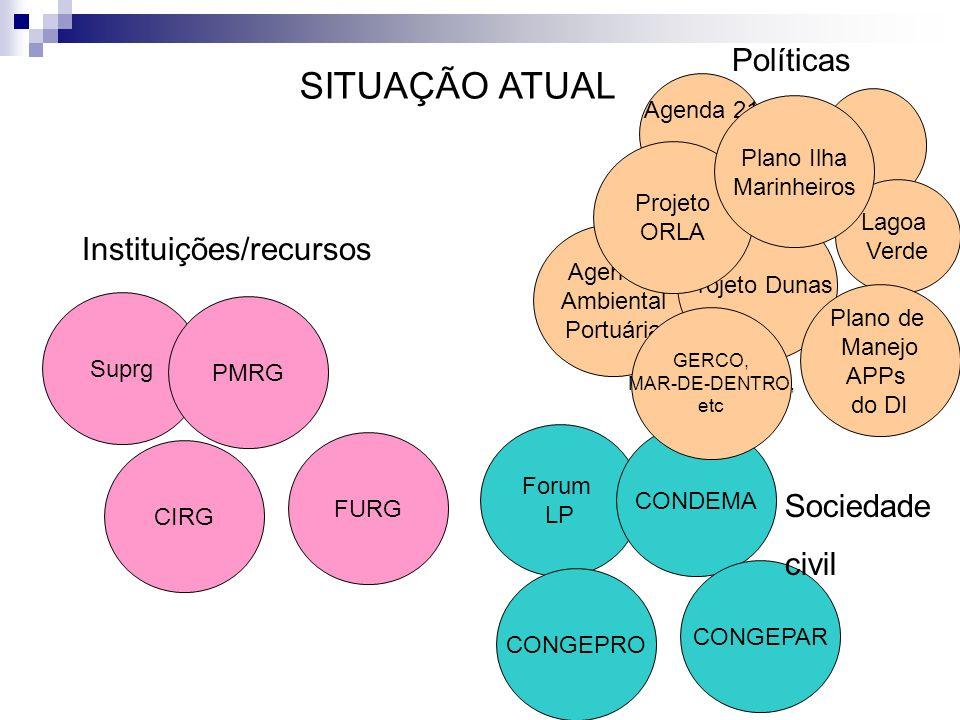 Agenda 21 Políticas Lagoa Verde Forum LP CONDEMA CONGEPRO CONGEPAR Agenda Ambiental Portuária Projeto Dunas Plano de Manejo APPs do DI Suprg PMRG CIRG