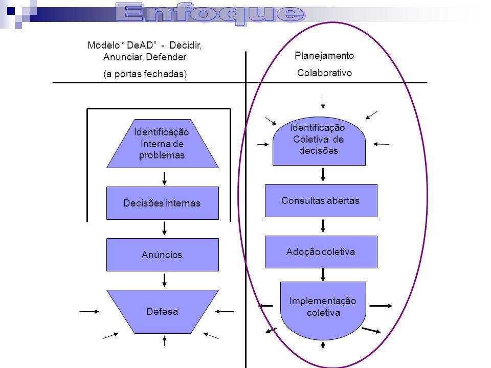 Identificação Interna de problemas Defesa Decisões internas Anúncios Consultas abertas Adoção coletiva Identificação Coletiva de decisões Implementaçã