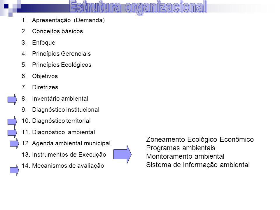1.Apresentação (Demanda) 2.Conceitos básicos 3.Enfoque 4.Princípios Gerenciais 5.Princípios Ecológicos 6.Objetivos 7.Diretrizes 8.Inventário ambiental
